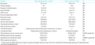 Embryo Grading Chart A Prospective Trial Comparing Sequential Day 3 Day 5