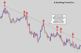 Trendline Charts Pro Everything You Need To Know To Trade A Trend Line Strategy