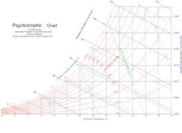 Psychrometric Chart Si Units Pdf File Psychrometricchart Sealevel Si Svg Wikimedia Commons