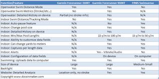 Garmin Watch Compare Chart An In Depth Swimming Comparison Between The Garmin Fr910xt