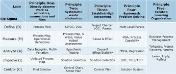 Principles Of Lean And Six Sigma Applied For Business