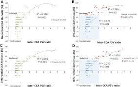 Common Carotid Artery Peak Systolic Velocity Ratio Predicts