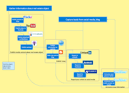 Free Workflow Chart Software Flow Diagram Software Free Trial For Mac Pc Business