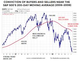 Spx Moving Average Chart Institutions Are Not Selling Like They Did In Late 2007