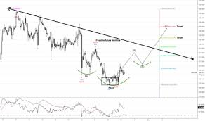 Marketview Tradingview