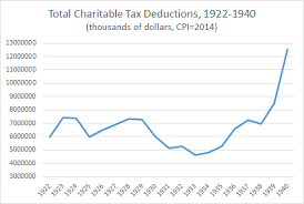 Phillip W Magness Philanthropy And The Great Depression