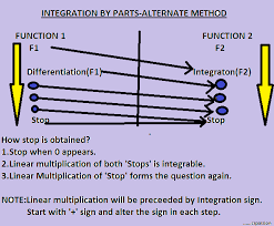 Integration By Parts Easy Method