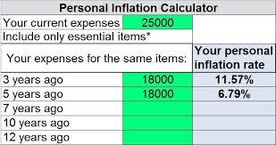 Inflation Calculator Future Durunugrasgrup Nzu Us