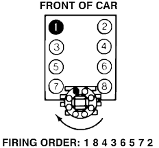 what is the firing order for a 1987 tbi 350 on the cap