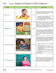 Piaget S Stages Of Cognitive Development Chart Dbios Piagets Stages Of Cognitive Development Higher