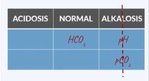 01 04 Abg Arterial Blood Gas Interpretation Tic Tac Toe
