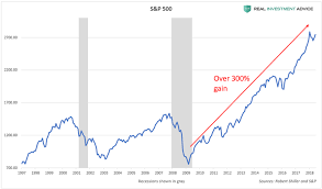 Stock Market Trend Chart 2018 Disaster Is Inevitable When Americas Stock Market Bubble Bursts