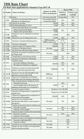 Tds Rates Chart Applicable For Financial Year 2017 18