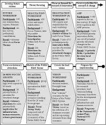 Narrative Development Chart Narrative Romanian Public R D System In 2020 Forwiki