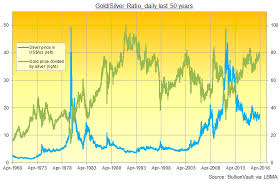 Gold Silver Correlation Chart 5 Facts About Silver Investing In 2018 Gold News