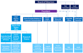 Gt Capital Organizational Structure