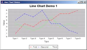 How To Create A Chart In Java Jfreechart Line Chart Demo 1 Line Chart Chart Java