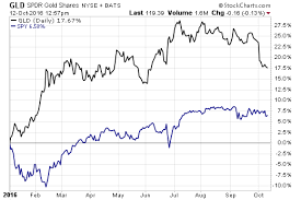 Gld Chart 5 Year Heres How 4 Smart Beta Gold Etfs Are Performing Etf Com