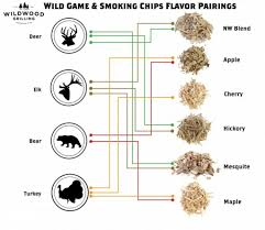Wild Game Meat Cutting Chart Elk Meat Diagram List Of Wiring Diagrams