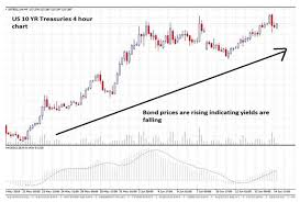Gold Falling Us Bond Yields Increasing Golds Appeal The