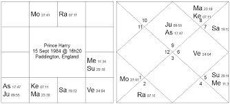 Navamsa Chart Prediction For Marriage Navamsa Vedic Astrology Palmistry