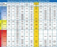 Iso Material Grade Chart Iso Material Grade Chart Nuances Sandvik Coromant