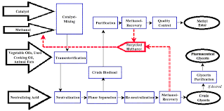 Biodiesel Production Chart What Is Biodiesel