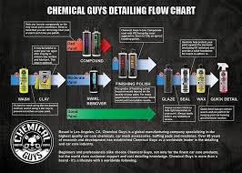 Chemical Guys Detailing Flow Chart Autodetailing How To Articles Chemical Guys Youtube Videos