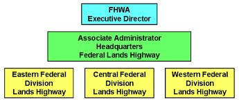 Central Federal Lands Organization Chart Safetea Lu Training Resources Module G Federal Lands Highways