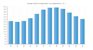 Tide Chart Orange Beach Alabama Orange Beach Al Water Temperature United States Sea