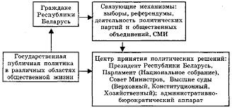 Реферат Политическая система и политический режим Республики  Политическая система и политический режим Республики Беларусь