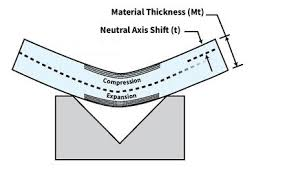 Cold Rolled Steel Thickness Chart K Factors Y Factors And Press Brake Bending Precision