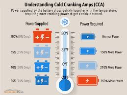 Car Battery Cca Chart Peak Amps Vs Cranking Amps Vs Cold Cranking Amps In Jump