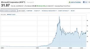 Yahoo Stock History Chart Fastenal The Silver Umbrella