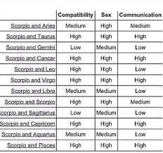 Libra And Gemini Compatibility Chart Scorpio Compatibility Gemini Compatibility Virgo