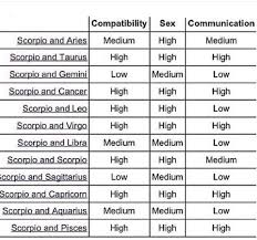 Cancer And Gemini Compatibility Chart Scorpio Compatibility Gemini Compatibility Virgo