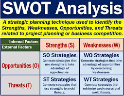 What Is A Swot Analysis Benefits And Examples Market Business News