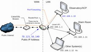 server setup 4 self test best home network setup 2016 at Home Server Setup Diagram