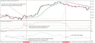 Crypto Charts Mt5 Forex Drawdown Strategy For Metatrader 5