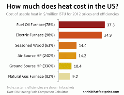 Pa Electric Rate Comparison Chart Heating Cost Comparison Oil Heat Vs Gas Heat Vs Electric