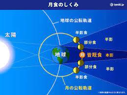 スーパームーンで約3年ぶり皆既月食 26日夜8時すぎ 2021年5月25日 7時33分 気象 月が地球の影に完全に覆われる皆既月食が、26日の夜、日本で見. Qcy3darblwwabm