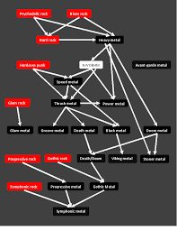 Heavy Metal Genealogy Chart Wikipedia Talk Wikiproject Metal Archive 10 Wikipedia