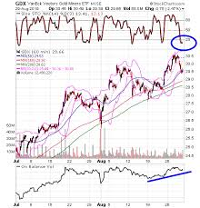 Gdx Chart This Simple Chart Shows That The Gdx Etf Bull Trend Remains