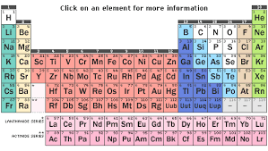 science table chart. periodic table science chart i