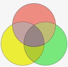 Transparent Venn Diagram How To Create A Venn Diagram In Tableau Software Colorful