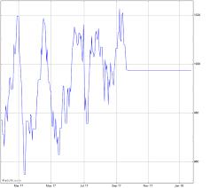 Dow Jones U S Select Real Estate Securities Total Return
