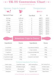 Punctual Conversion Chart Litres To Grams Sugar Measurement