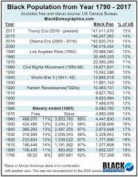 New Orleans Population Chart Population Blackdemographics Com