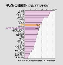 「OECD(経済協力開発機構)による2013年の経済調査「貧困度」」の画像検索結果