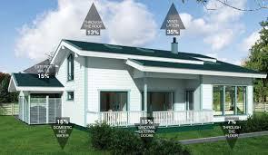 Case Di Legno Costi : Case di legno prezzi